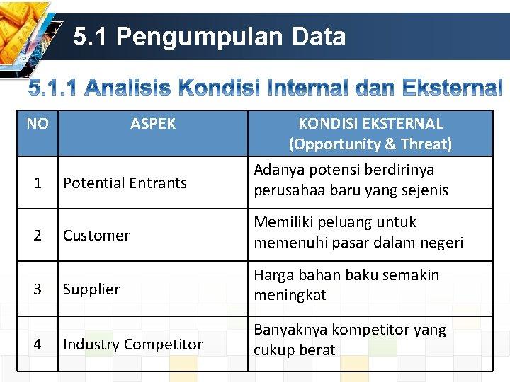 5. 1 Pengumpulan Data NO 1 2 3 4 ASPEK KONDISI EKSTERNAL (Opportunity &