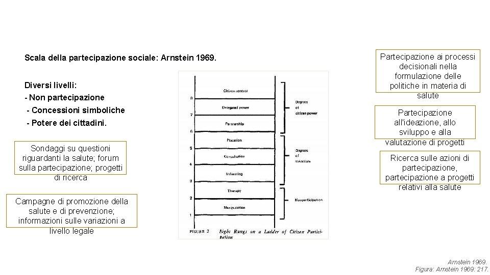 Scala della partecipazione sociale: Arnstein 1969. Diversi livelli: - Non partecipazione - Concessioni simboliche