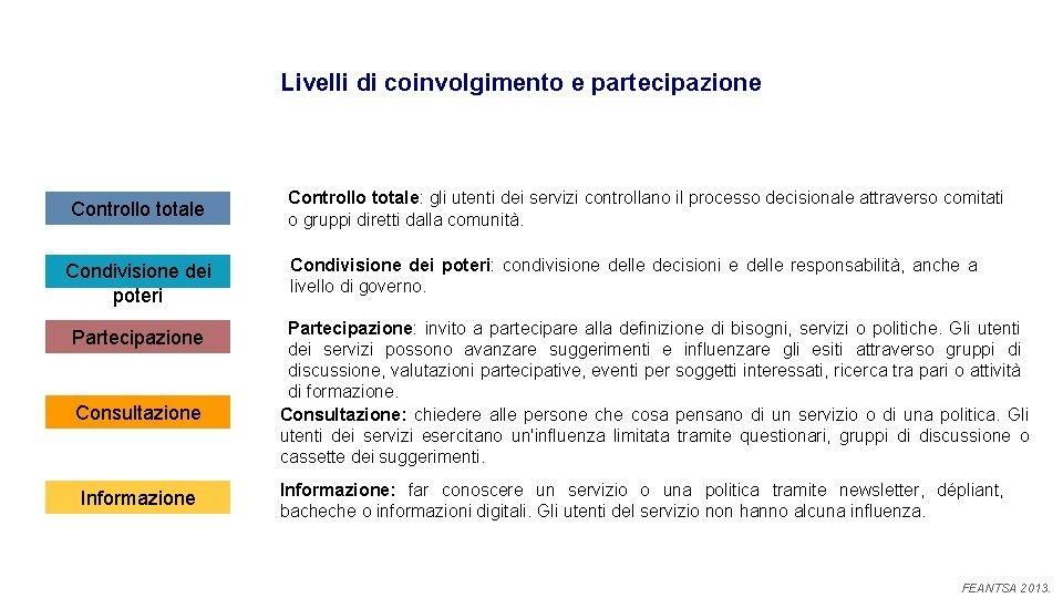 Livelli di coinvolgimento e partecipazione Controllo totale Condivisione dei poteri Partecipazione Consultazione Informazione Controllo