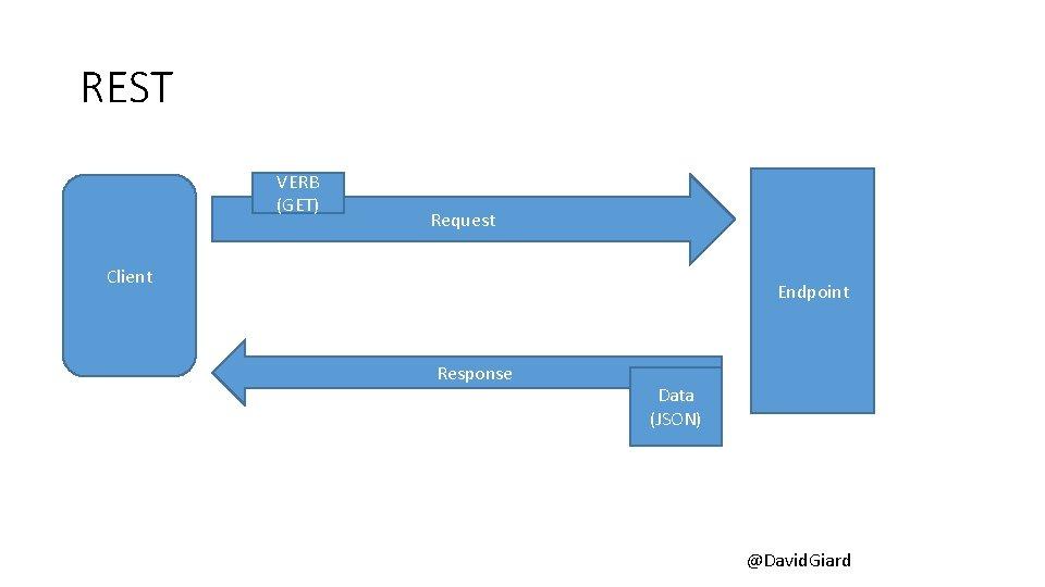REST VERB (GET) Request Client Endpoint Response Data (JSON) @David. Giard