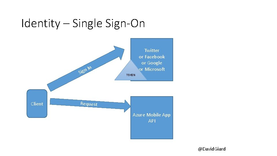 Identity – Single Sign-On In n g Si Client Twitter or Facebook or Google