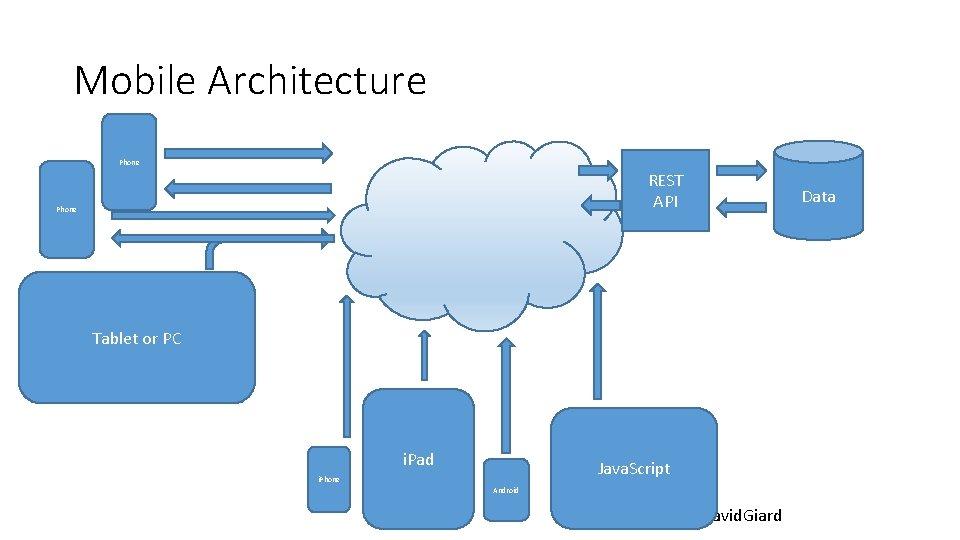 Mobile Architecture Phone REST API Phone Data Tablet or PC i. Pad Java. Script