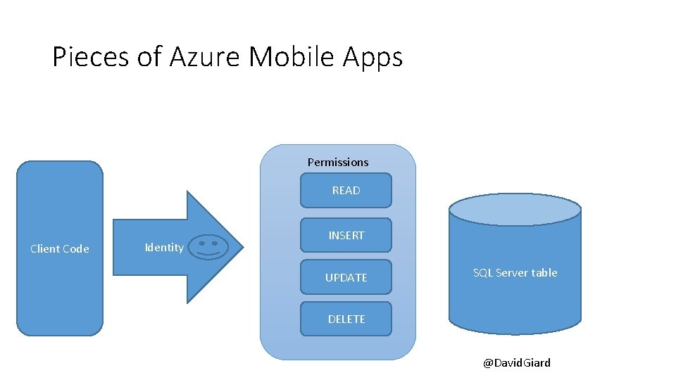 Pieces of Azure Mobile Apps Permissions READ Client Code Identity INSERT UPDATE SQL Server