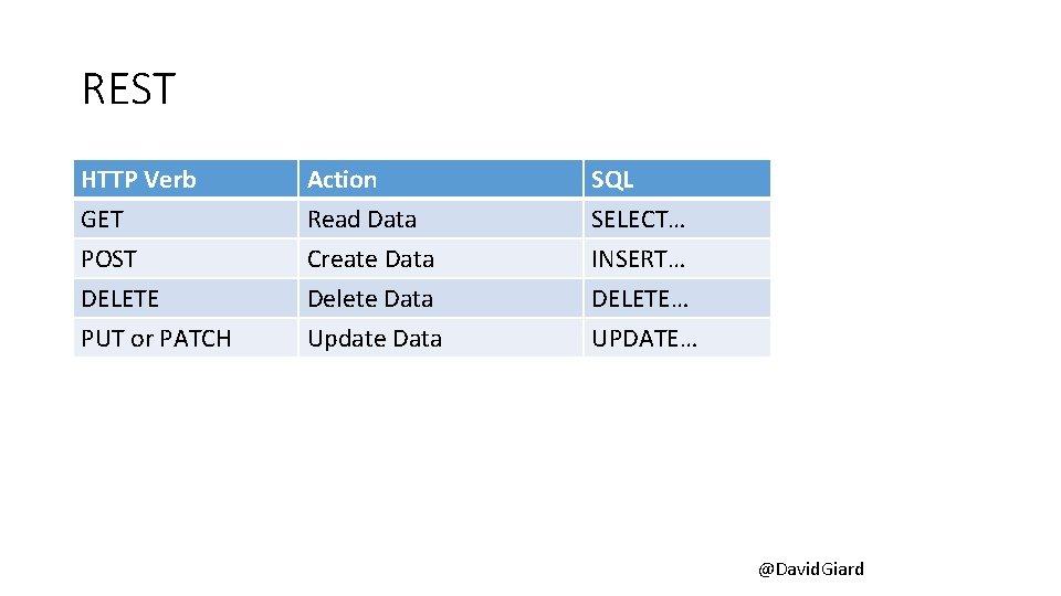 REST HTTP Verb GET POST DELETE Action Read Data Create Data Delete Data SQL