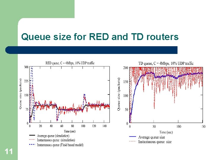 Queue size for RED and TD routers 11