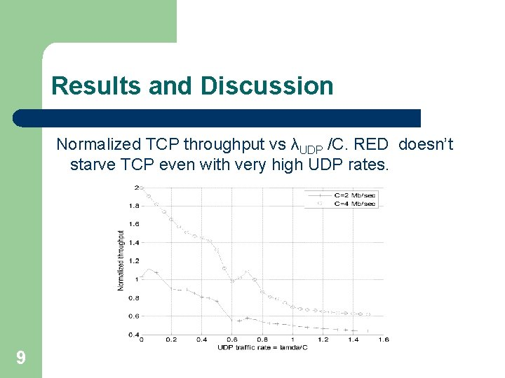 Results and Discussion Normalized TCP throughput vs λUDP /C. RED doesn't starve TCP even