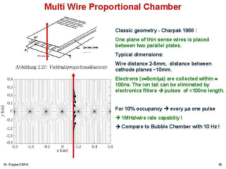Multi Wire Proportional Chamber Classic geometry - Charpak 1968 : One plane of thin