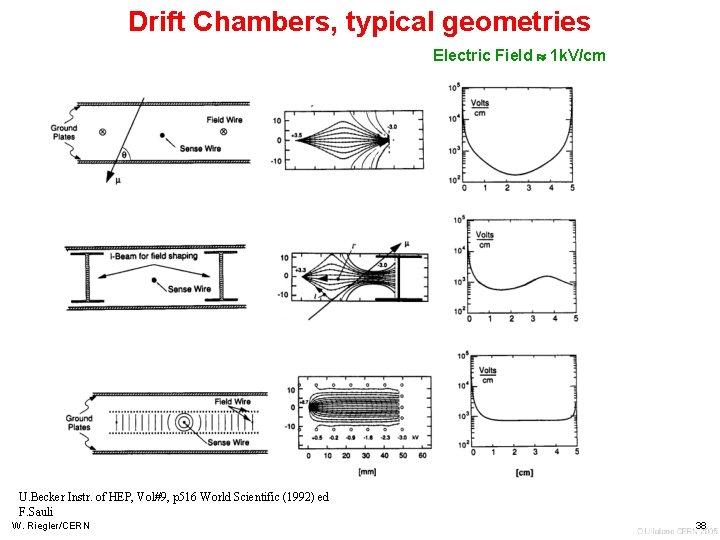 Drift Chambers, typical geometries Electric Field 1 k. V/cm U. Becker Instr. of HEP,