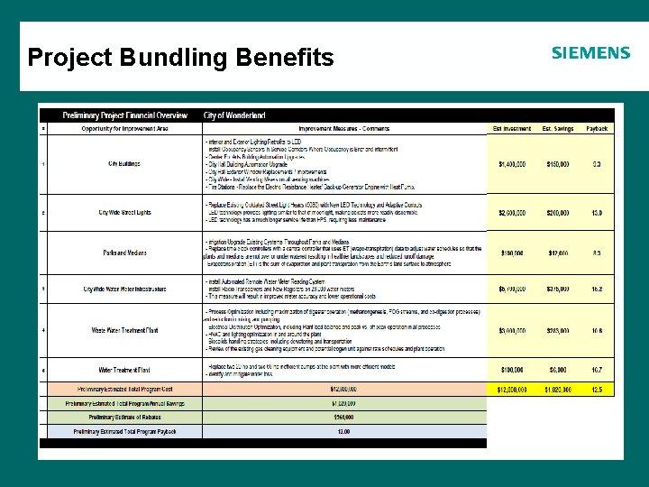 Project Bundling Benefits Agenda