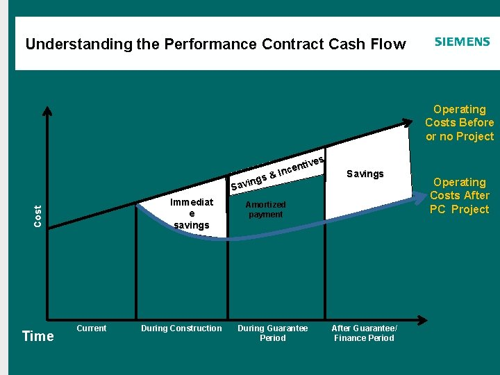 Agenda Understanding the Performance Contract Cash Flow Operating Costs Before or no Project ivveess