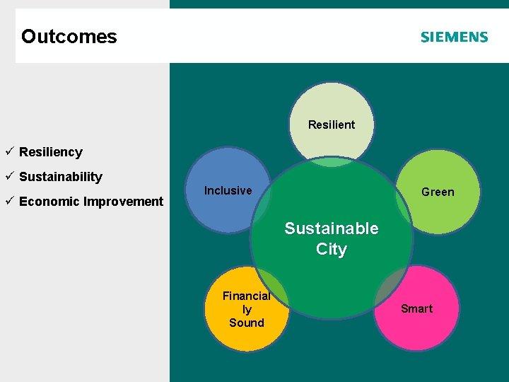 Outcomes Agenda Resilient ü Resiliency ü Sustainability ü Economic Improvement Inclusive Green Sustainable City