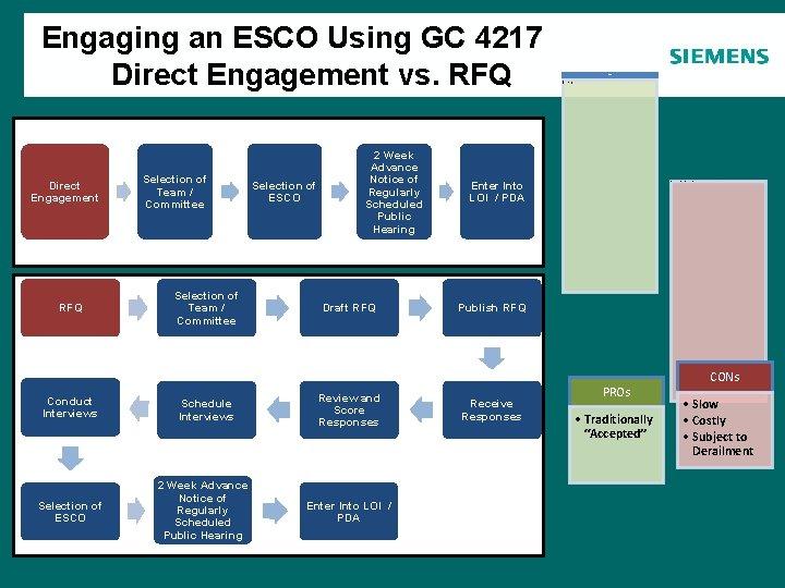 Engaging an ESCO Using GC 4217 Direct Engagement vs. RFQ Agenda Direct Engagement RFQ