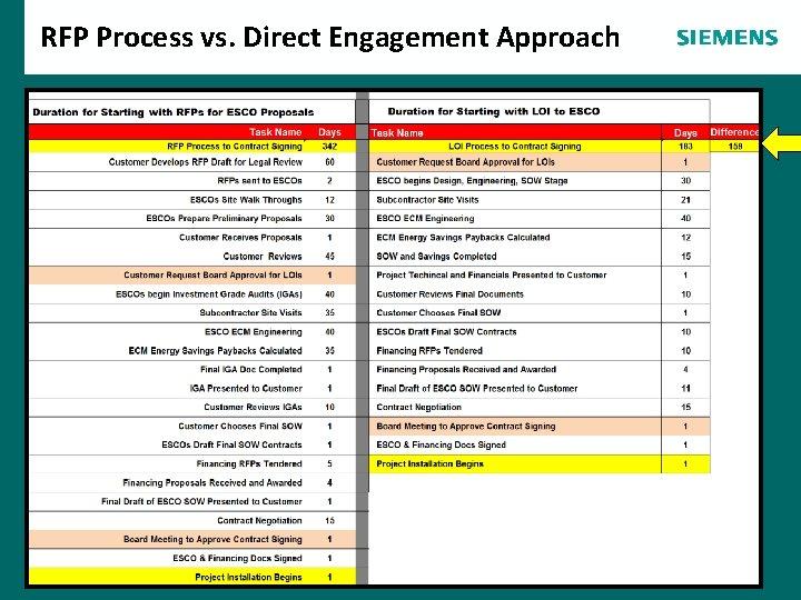 RFP Process vs. Direct Engagement Approach Agenda