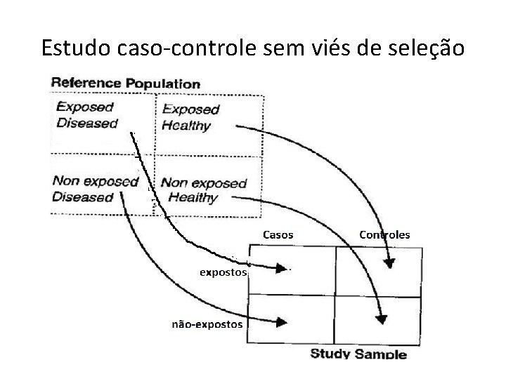 Estudo caso-controle sem viés de seleção