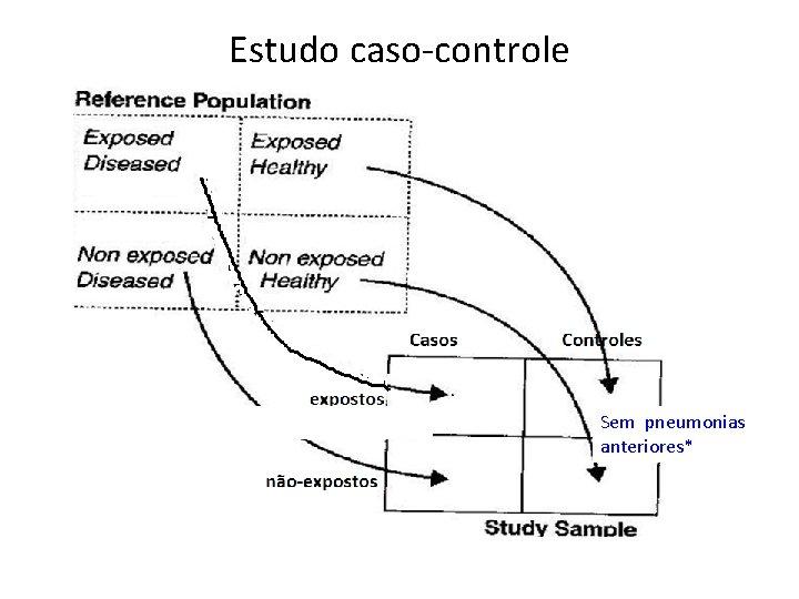 Estudo caso-controle Sem pneumonias anteriores*