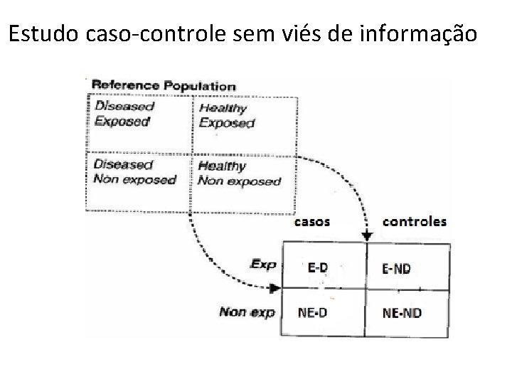 Estudo caso-controle sem viés de informação