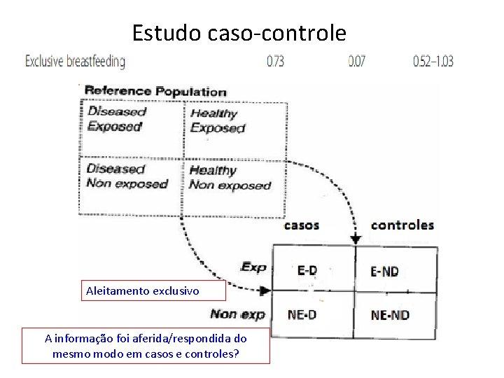 Estudo caso-controle Aleitamento exclusivo A informação foi aferida/respondida do mesmo modo em casos e