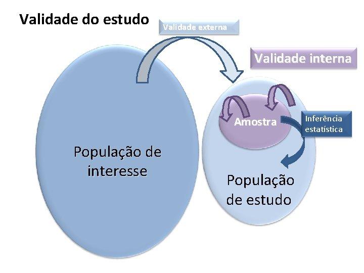 Validade do estudo Validade externa Validade interna Amostra População de interesse População de estudo