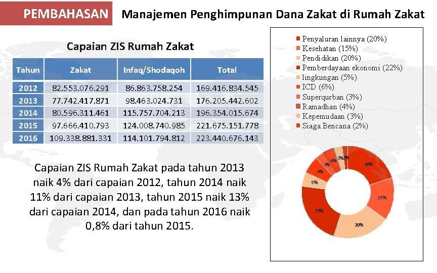 PEMBAHASAN Manajemen Penghimpunan Dana Zakat di Rumah Zakat Capaian ZIS Rumah Zakat Tahun Zakat