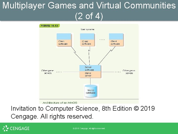 Multiplayer Games and Virtual Communities (2 of 4) Invitation to Computer Science, 8 th
