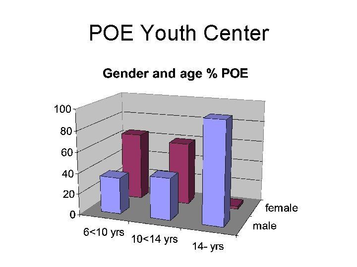 POE Youth Center