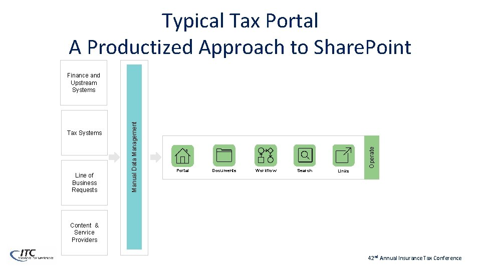 Typical Tax Portal A Productized Approach to Share. Point Line of Business Requests Portal