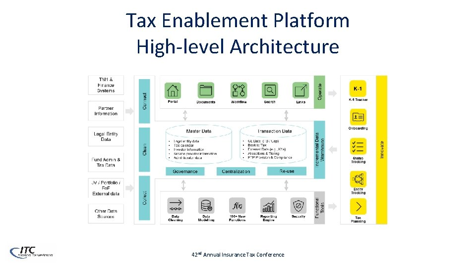 Tax Enablement Platform High-level Architecture 42 nd Annual Insurance Tax Conference