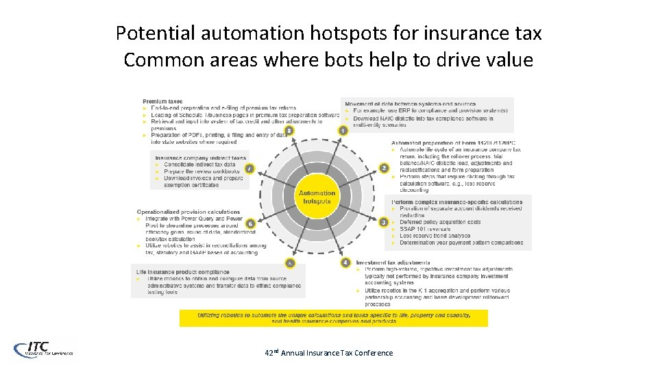 Potential automation hotspots for insurance tax Common areas where bots help to drive value