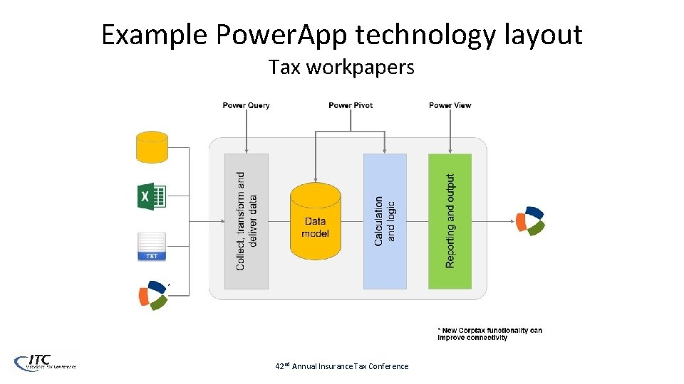 Example Power. App technology layout Tax workpapers 42 nd Annual Insurance Tax Conference