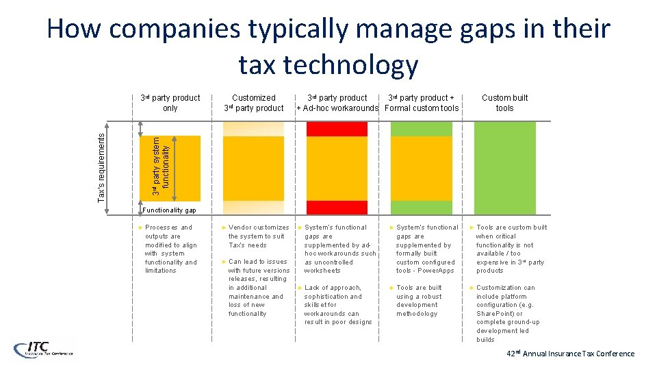 How companies typically manage gaps in their tax technology Customized rd 3 party product