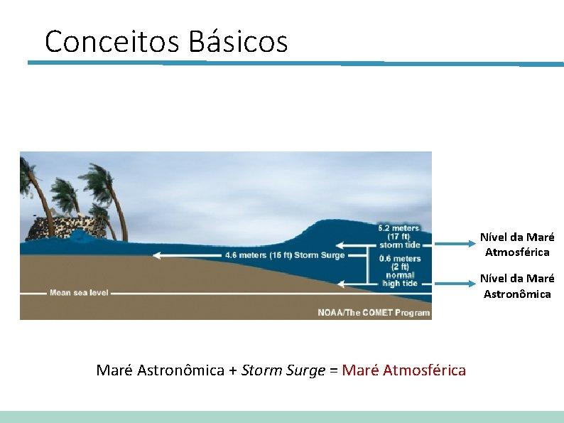 Conceitos Básicos Nível da Maré Atmosférica Nível da Maré Astronômica + Storm Surge =