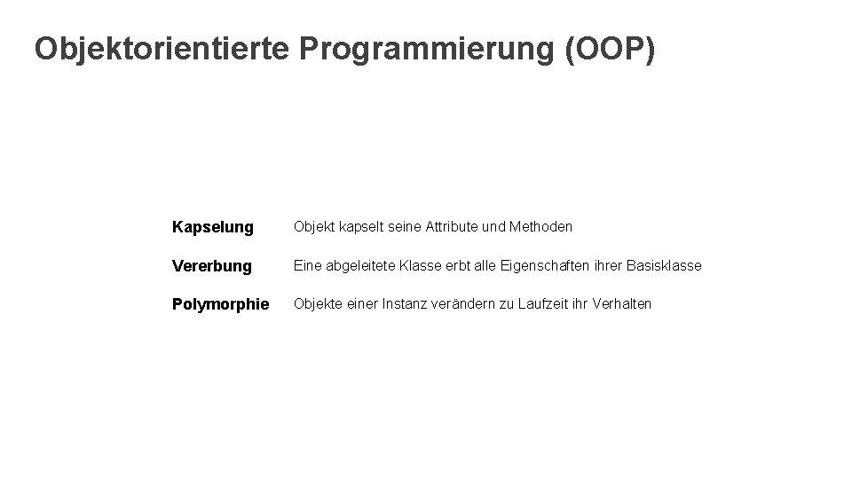 Objektorientierte Programmierung (OOP) Kapselung Objekt kapselt seine Attribute und Methoden Vererbung Eine abgeleitete Klasse