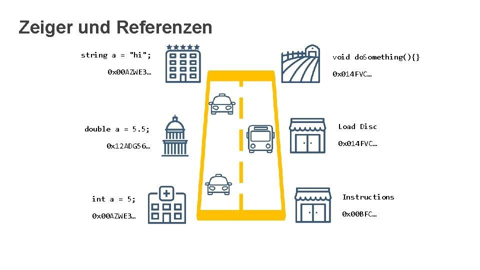 """Zeiger und Referenzen string a = """"hi""""; 0 x 00 AZWE 3… void do."""