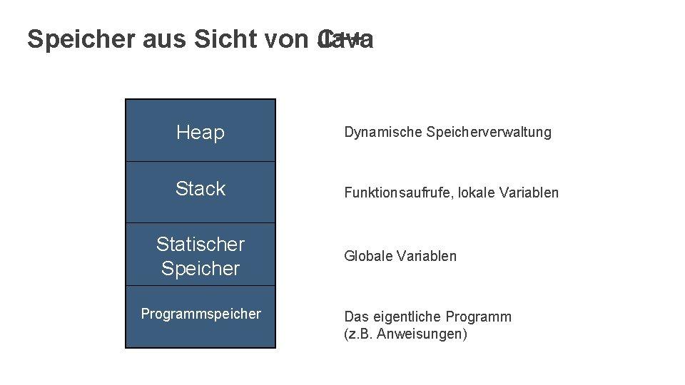 Speicher aus Sicht von C++ Java Heap Dynamische Speicherverwaltung Stack Funktionsaufrufe, lokale Variablen Statischer