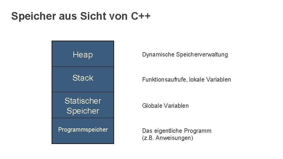 Speicher aus Sicht von C++ Heap Dynamische Speicherverwaltung Stack Funktionsaufrufe, lokale Variablen Statischer Speicher