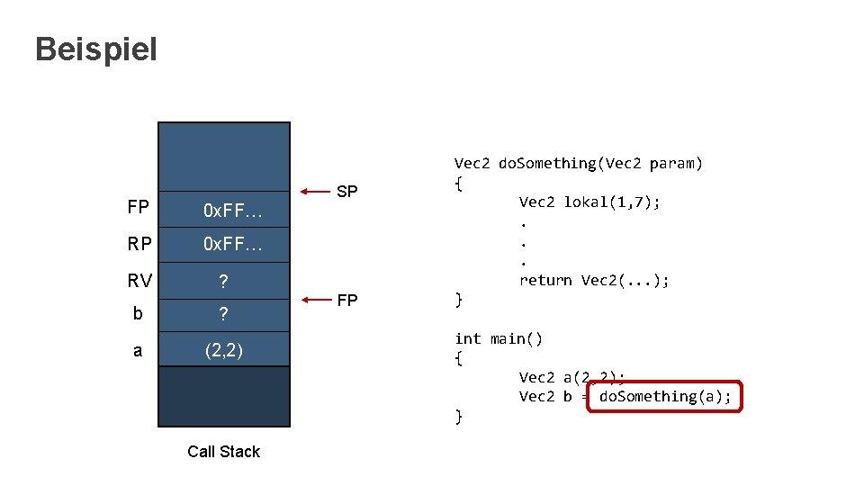 Beispiel FP 0 x. FF… RV ? b ? a (2, 2) Call Stack