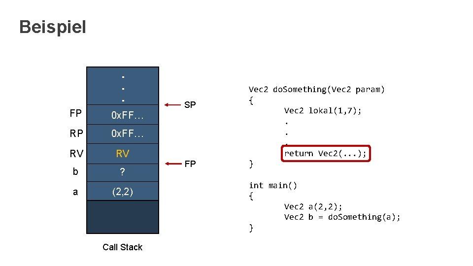 Beispiel. . . FP 0 x. FF… RV RV b ? a (2, 2)