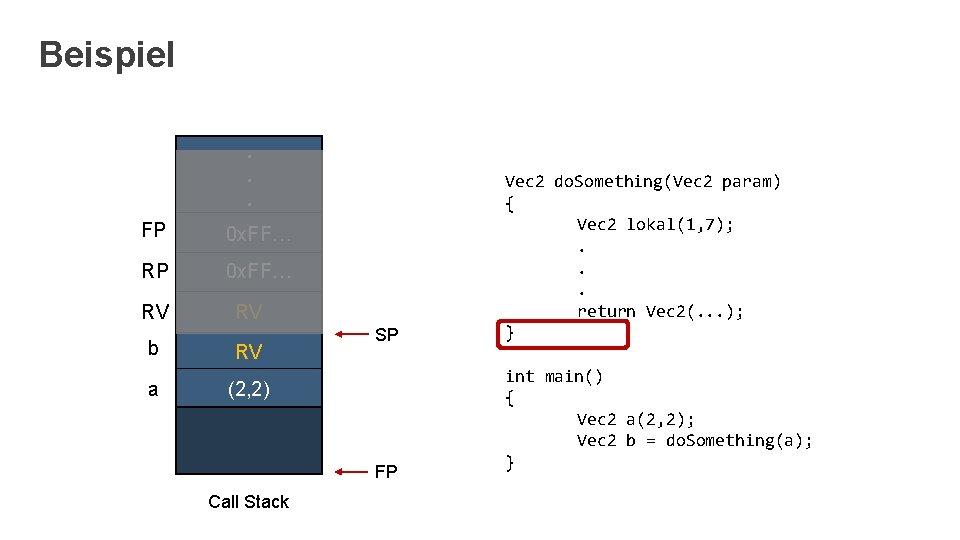 Beispiel. . . FP 0 x. FF… RV b a RV RV SP (2,