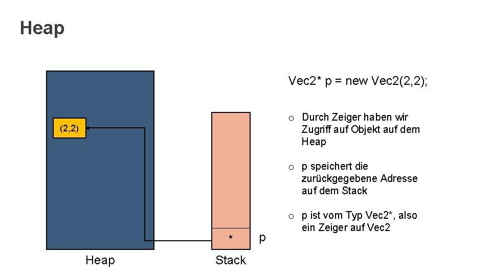 Heap Vec 2* p = new Vec 2(2, 2); o Durch Zeiger haben wir
