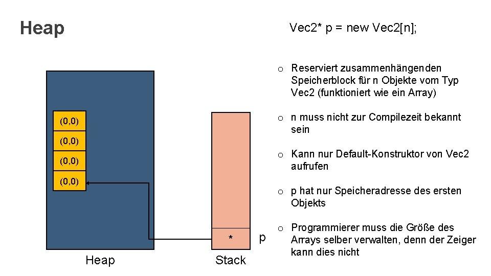 Heap Vec 2* p = new Vec 2[n]; o Reserviert zusammenhängenden Speicherblock für n
