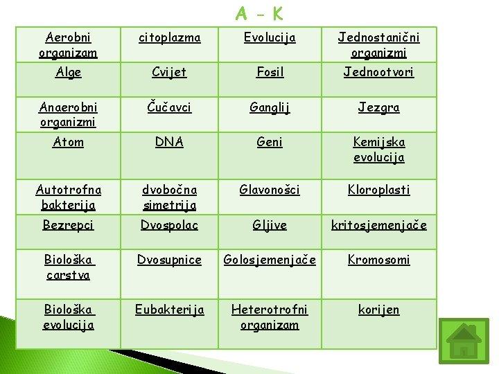A - K Aerobni organizam citoplazma Evolucija Jednostanični organizmi Alge Cvijet Fosil Jednootvori Anaerobni
