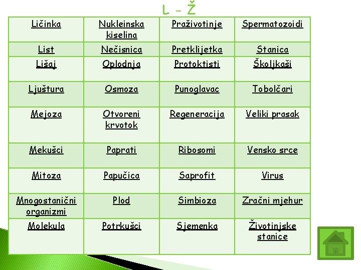 Ličinka Nukleinska kiselina List L - Ž Praživotinje Spermatozoidi Nečisnica Pretklijetka Stanica Lišaj Oplodnja