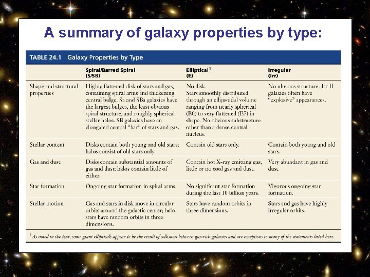 A summary of galaxy properties by type: