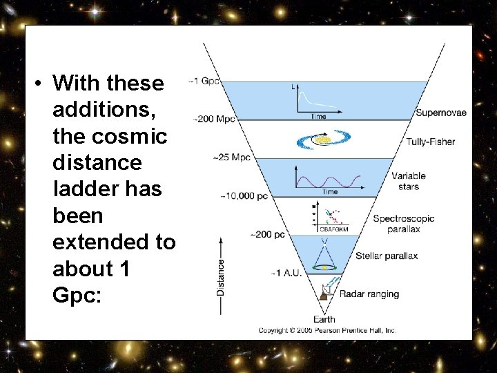 • With these additions, the cosmic distance ladder has been extended to about