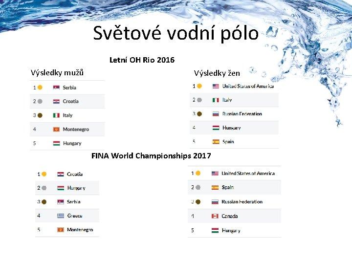 Světové vodní pólo Letní OH Rio 2016 Výsledky mužů Výsledky žen FINA World Championships