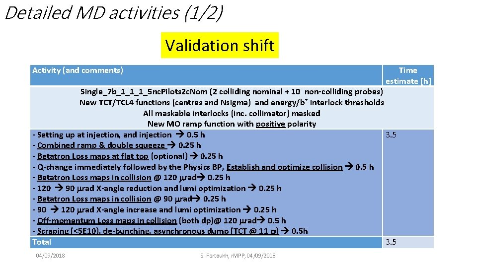 Detailed MD activities (1/2) Validation shift Activity (and comments) Time estimate [h] Single_7 b_1_1_1_5