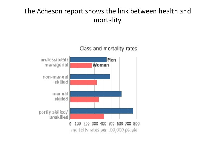 The Acheson report shows the link between health and mortality