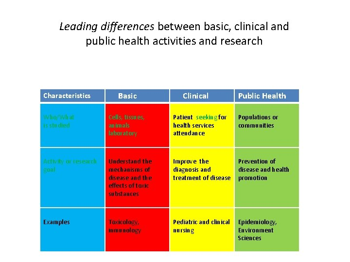 Leading differences between basic, clinical and public health activities and research Characteristics Basic Clinical