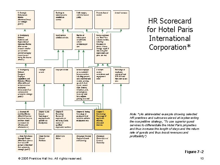 HR Scorecard for Hotel Paris International Corporation* Note: *(An abbreviated example showing selected HR