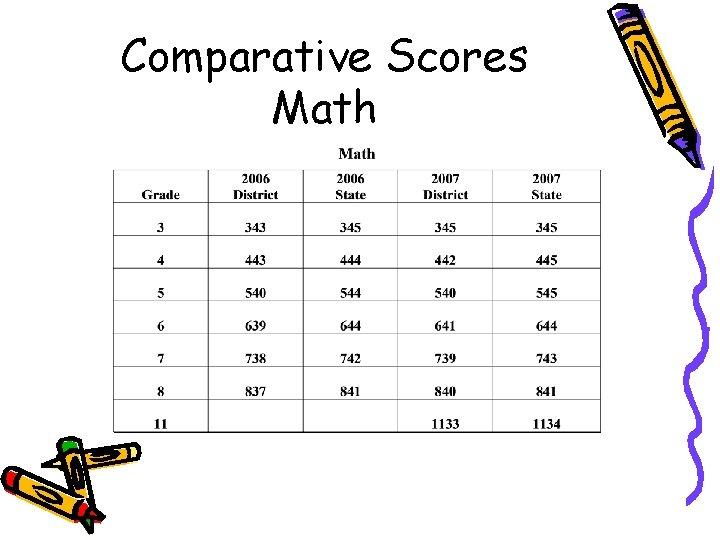 Comparative Scores Math